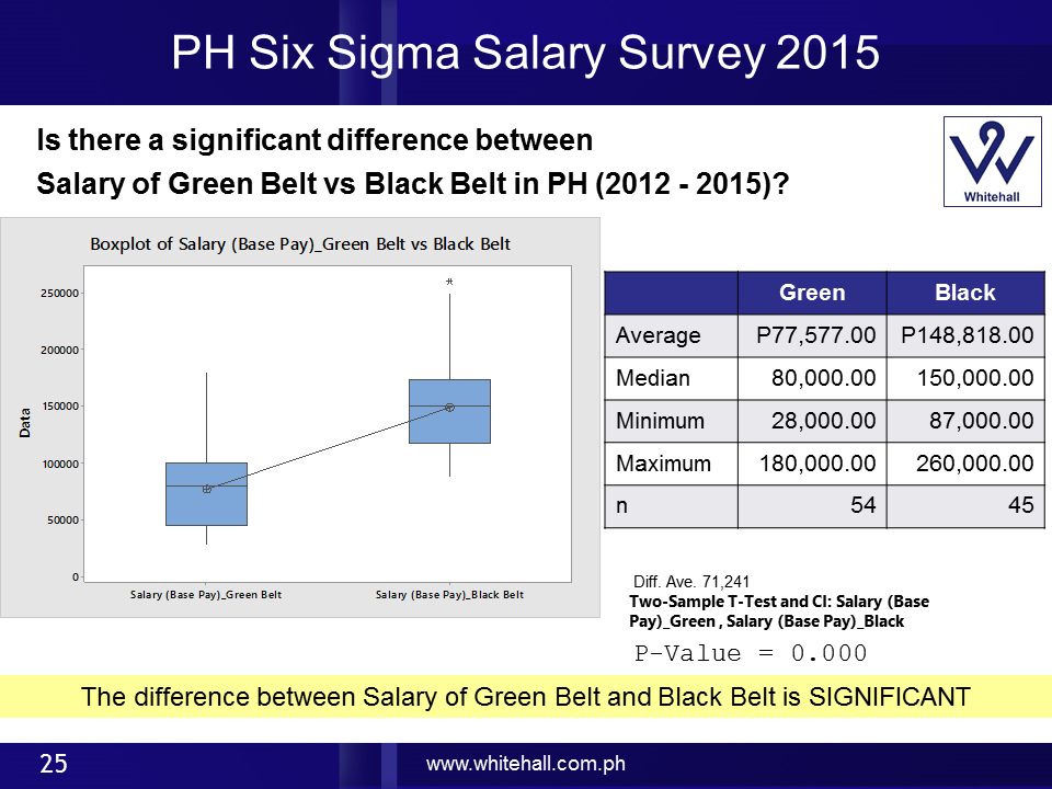 2015 Salary Survey Of Six Sigma Professionals In The Philippines